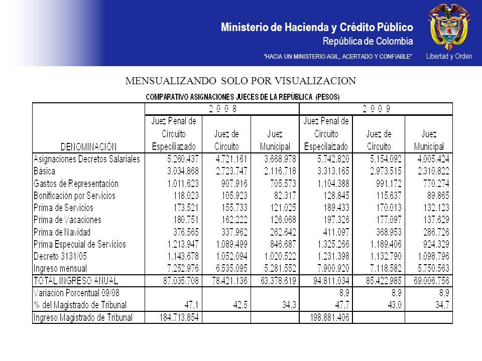 Ministerio de Hacienda y Crédito Público República de Colombia HACIA UN MINISTERIO AGIL, ACERTADO Y CONFIABLE MENSUALIZANDO SOLO POR VISUALIZACION