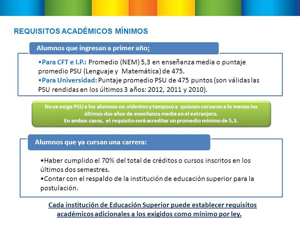REQUISITOS ACADÉMICOS MÍNIMOS Para CFT e I.P.: Promedio (NEM) 5,3 en enseñanza media o puntaje promedio PSU (Lenguaje y Matemática) de 475.