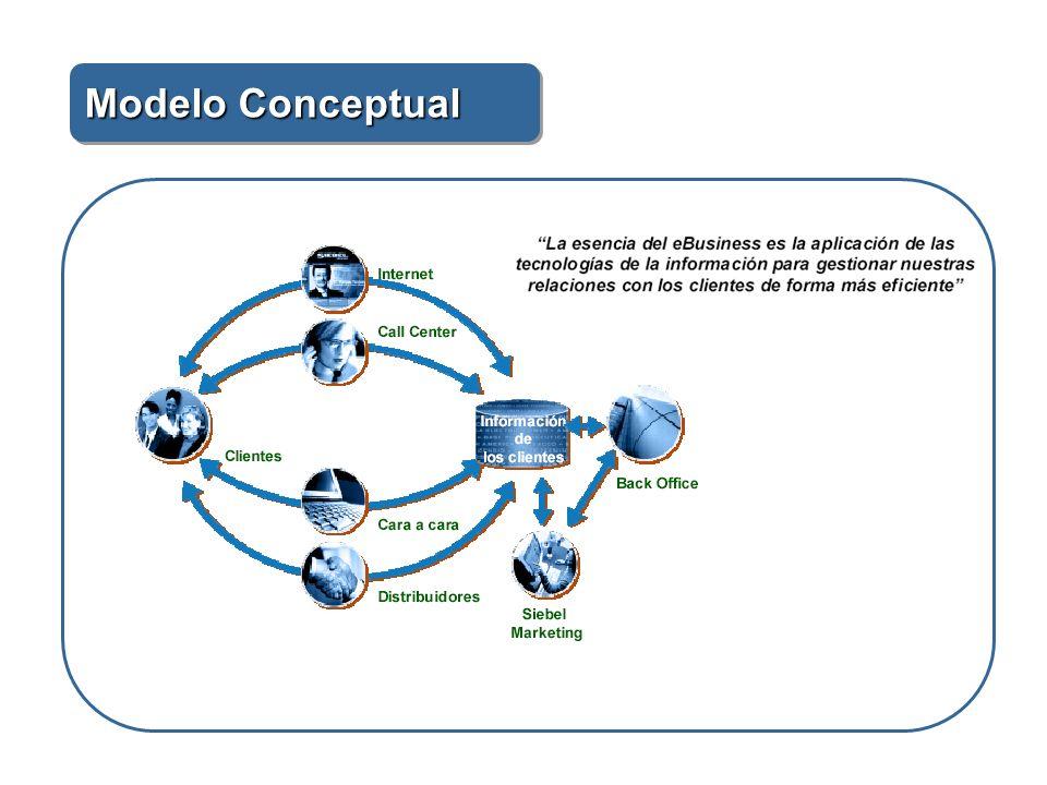 Concepto de CRM Ahorro de costos Facilidad para los clientes Atractivo servicio Lealtad de los clientes
