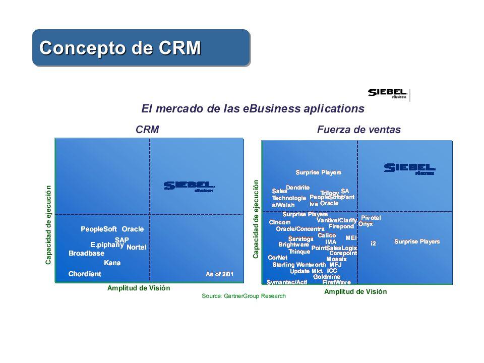 Relación con el cliente Cobranza Promoción CRM Soporte a la operación Análisis de Crédito Tesorería Operaciones Comité aprobación