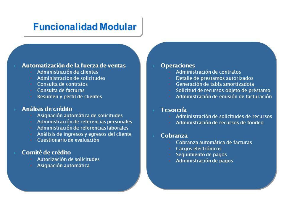 Funcionalidad Modular Información Ejecutiva Por prestamos por sucursal Prestamos por fuentes de ventas Análisis por etapas de ventas Análisis de oportunidades por producto Análisis de colocación por promotor Análisis de productividad por promotor Tendencia del negocio Análisis por método de ventas Entre otros.