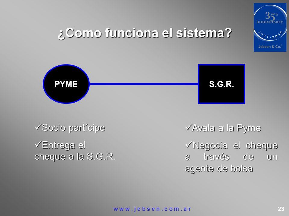 ¿Como funciona el sistema? PYME S.G.R. Socio partícipe Socio partícipe Entrega el cheque a la S.G.R. Entrega el cheque a la S.G.R. Avala a la Pyme Ava