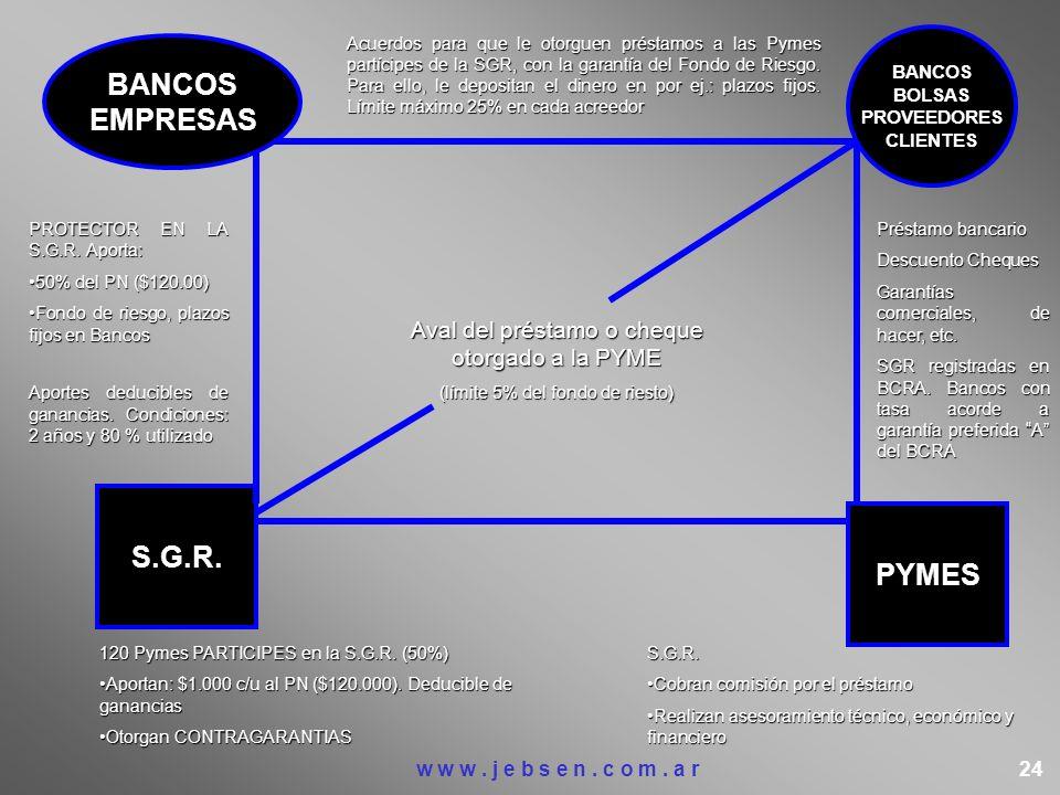 BANCOS EMPRESAS BANCOS BOLSAS PROVEEDORES CLIENTES S.G.R. PYMES Acuerdos para que le otorguen préstamos a las Pymes partícipes de la SGR, con la garan