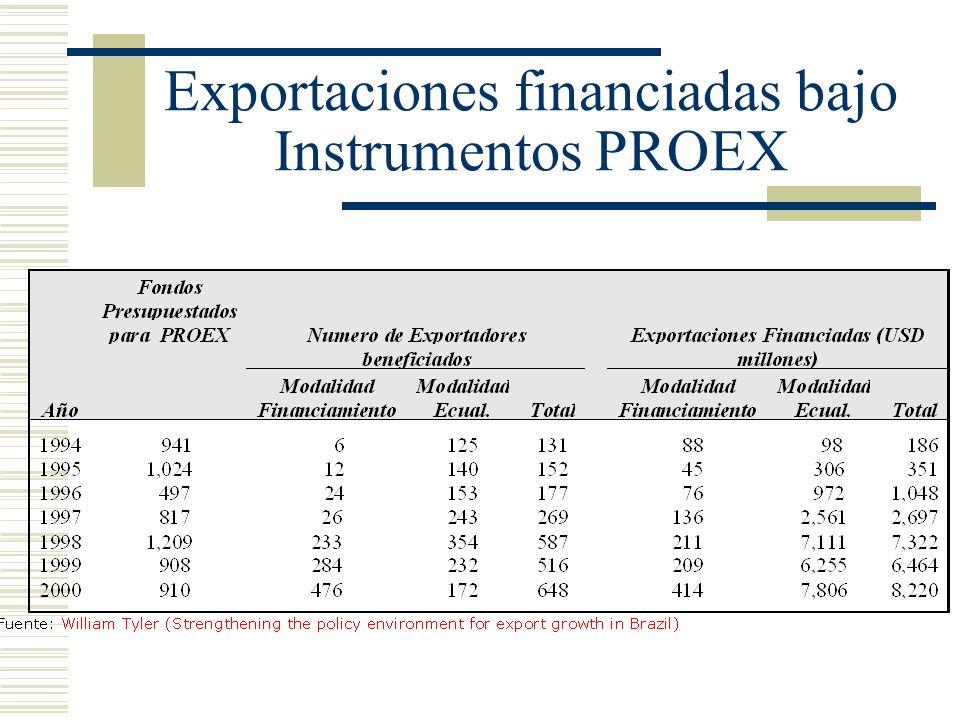 Exportaciones financiadas bajo Instrumentos PROEX