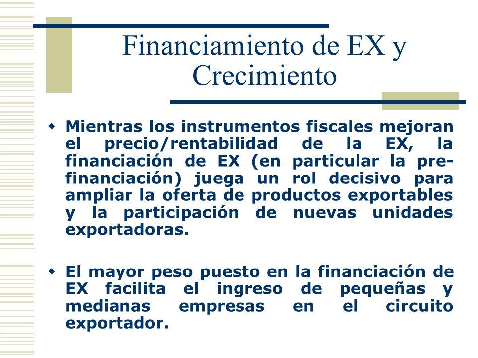 Financiamiento de EX y Crecimiento Mientras los instrumentos fiscales mejoran el precio/rentabilidad de la EX, la financiación de EX (en particular la