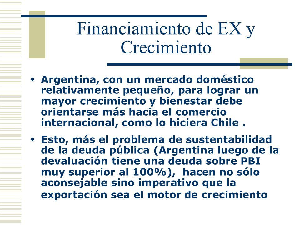Financiamiento de EX y Crecimiento Argentina, con un mercado doméstico relativamente pequeño, para lograr un mayor crecimiento y bienestar debe orient