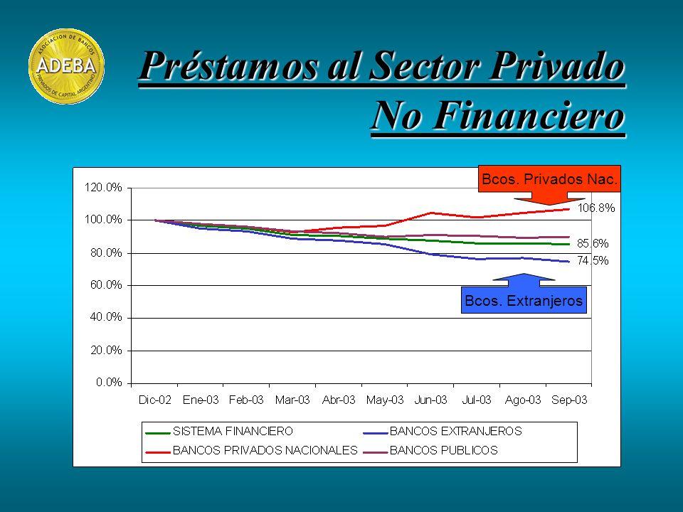 Préstamos al Sector Privado No Financiero Bcos. Extranjeros Bcos. Privados Nac.