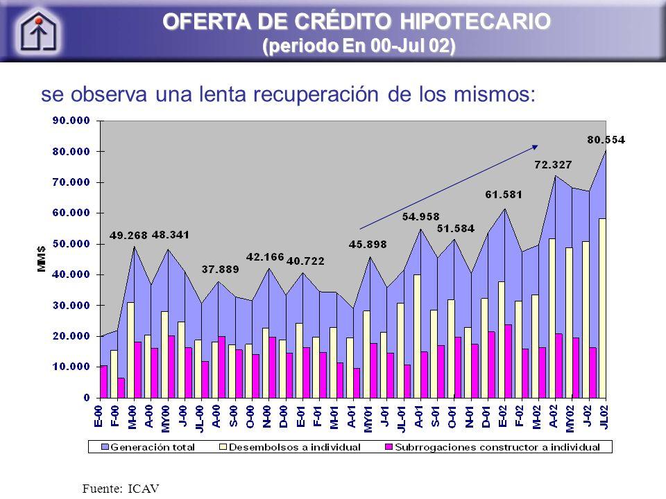 Fuente: ICAV se observa una lenta recuperación de los mismos: OFERTA DE CRÉDITO HIPOTECARIO (periodo En 00-Jul 02)