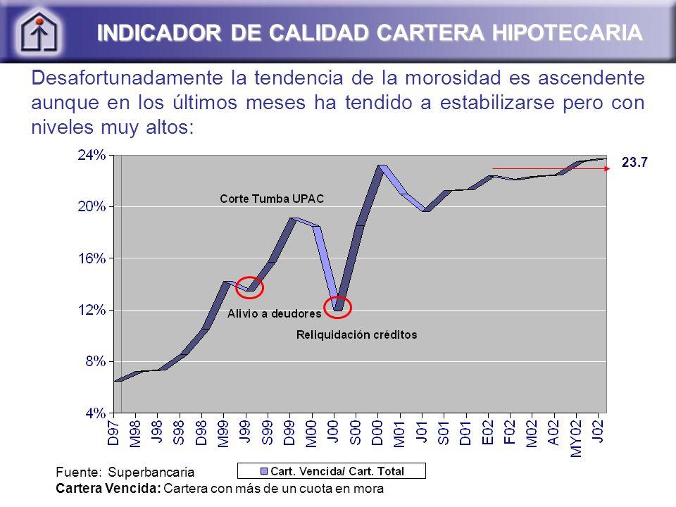 Fuente: Superbancaria Cartera Vencida: Cartera con más de un cuota en mora INDICADOR DE CALIDAD CARTERA HIPOTECARIA Desafortunadamente la tendencia de la morosidad es ascendente aunque en los últimos meses ha tendido a estabilizarse pero con niveles muy altos: 23.7