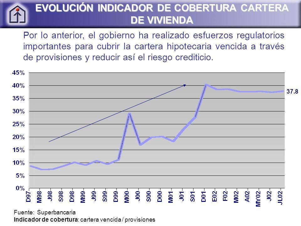 Fuente: Superbancaria EVOLUCIÓN INDICADOR DE COBERTURA CARTERA DE VIVIENDA Indicador de cobertura: cartera vencida / provisiones 37.8 Por lo anterior,