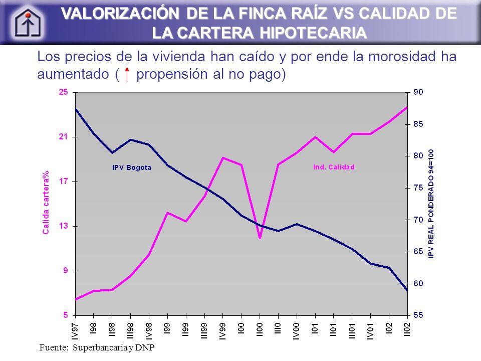 Fuente: Superbancaria y DNP VALORIZACIÓN DE LA FINCA RAÍZ VS CALIDAD DE LA CARTERA HIPOTECARIA Los precios de la vivienda han caído y por ende la morosidad ha aumentado ( propensión al no pago)