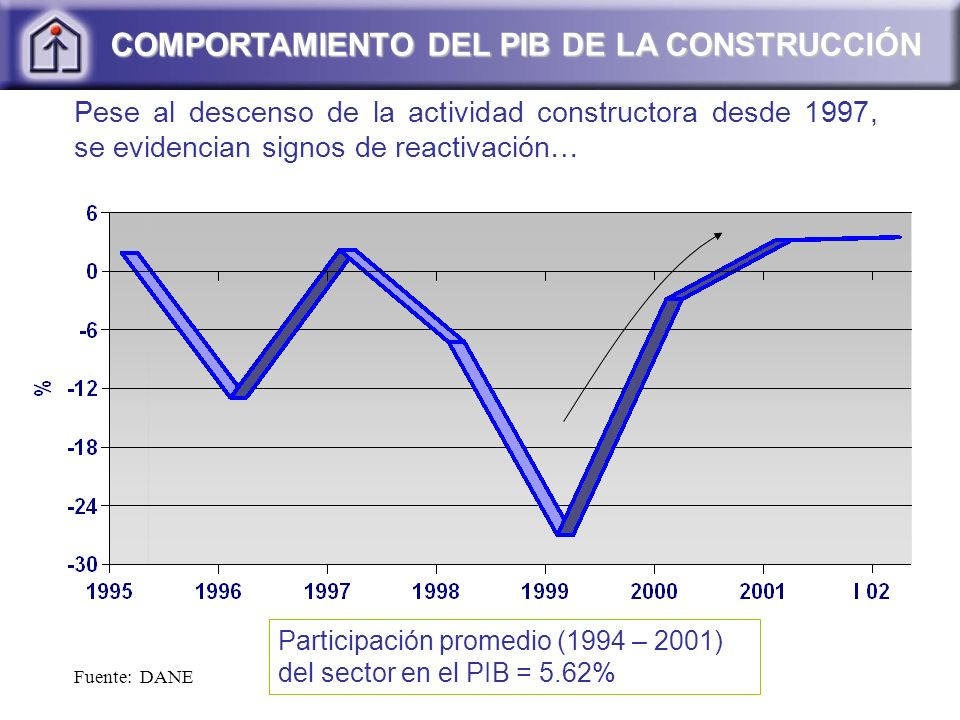Fuente: DANE COMPORTAMIENTO DEL PIB DE LA CONSTRUCCIÓN Pese al descenso de la actividad constructora desde 1997, se evidencian signos de reactivación…