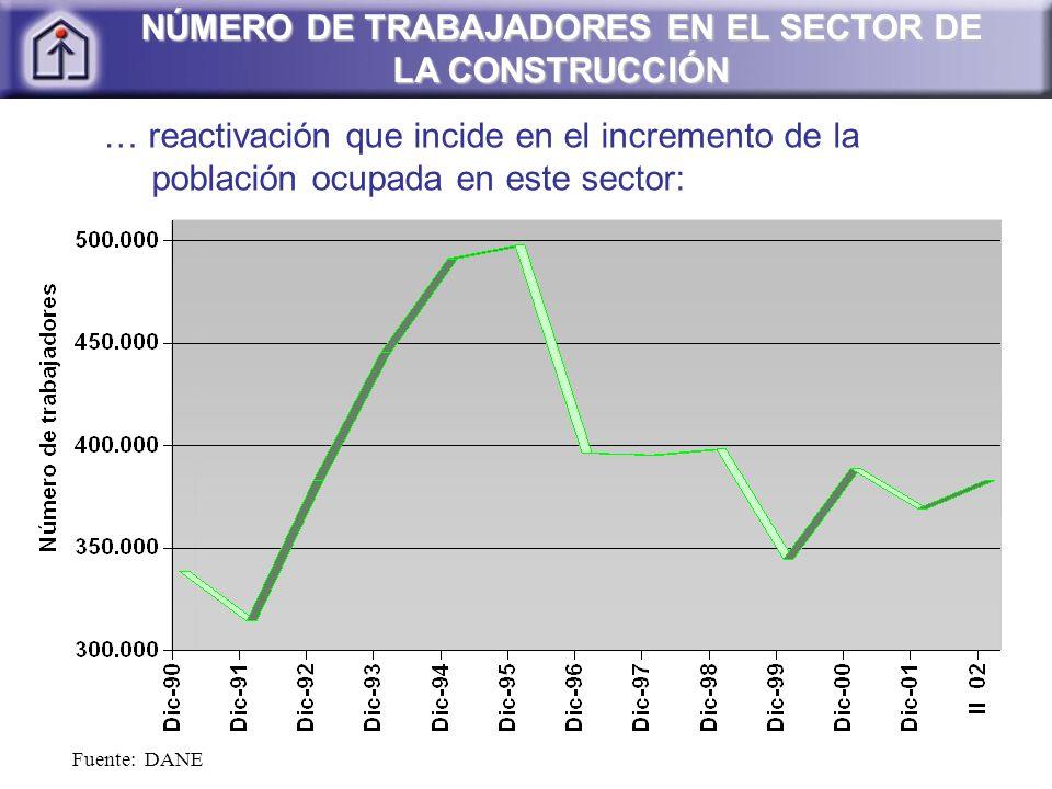 NÚMERO DE TRABAJADORES EN EL SECTOR DE LA CONSTRUCCIÓN Fuente: DANE … reactivación que incide en el incremento de la población ocupada en este sector: