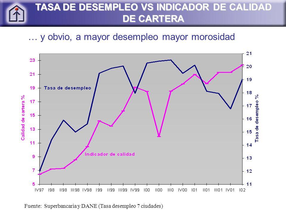 Fuente: Superbancaria y DANE (Tasa desempleo 7 ciudades) TASA DE DESEMPLEO VS INDICADOR DE CALIDAD DE CARTERA … y obvio, a mayor desempleo mayor moros