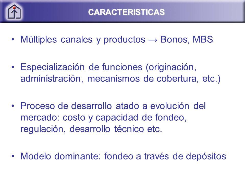 CARACTERISTICAS Múltiples canales y productos Bonos, MBS Especialización de funciones (originación, administración, mecanismos de cobertura, etc.) Proceso de desarrollo atado a evolución del mercado: costo y capacidad de fondeo, regulación, desarrollo técnico etc.