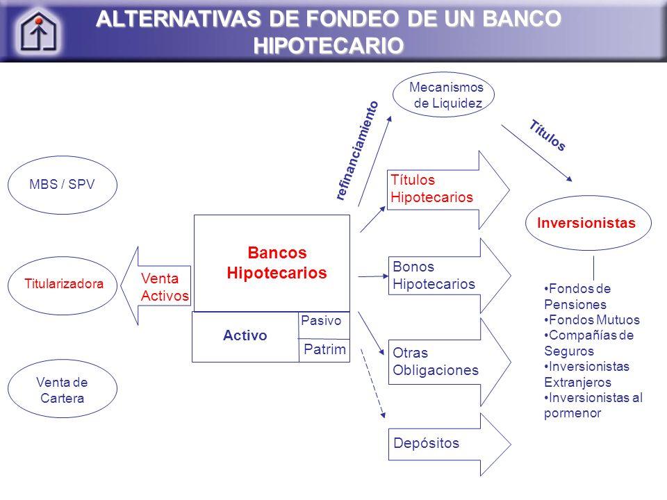 ALTERNATIVAS DE FONDEO DE UN BANCO HIPOTECARIO Bancos Hipotecarios Pasivo Patrim Activo Venta Activos Títulos Hipotecarios Bonos Hipotecarios Otras Ob
