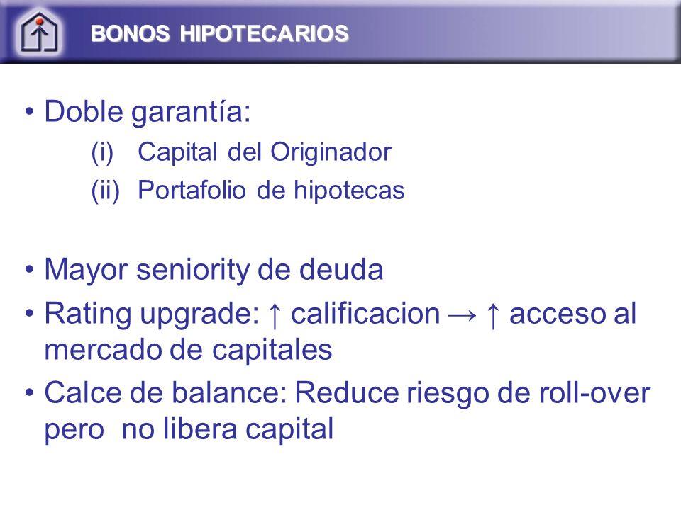 Doble garantía: (i)Capital del Originador (ii)Portafolio de hipotecas Mayor seniority de deuda Rating upgrade: calificacion acceso al mercado de capitales Calce de balance: Reduce riesgo de roll-over pero no libera capital BONOS HIPOTECARIOS