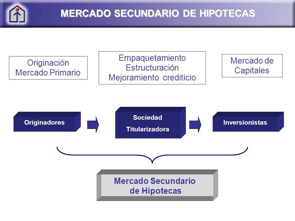 Originación Mercado Primario Empaquetamiento Estructuración Mejoramiento crediticio Mercado de Capitales Originadores Sociedad Titularizadora Inversionistas Mercado Secundario de Hipotecas MERCADO SECUNDARIO DE HIPOTECAS