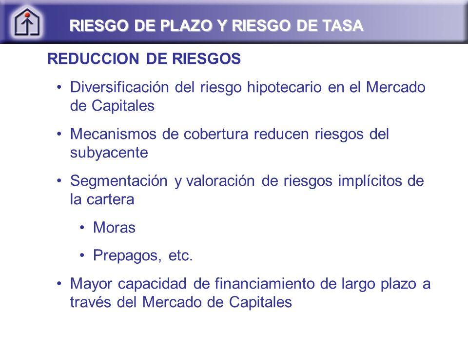 REDUCCION DE RIESGOS Diversificación del riesgo hipotecario en el Mercado de Capitales Mecanismos de cobertura reducen riesgos del subyacente Segmenta