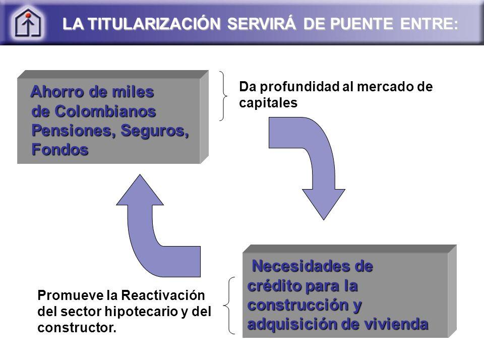 Ahorro de miles Ahorro de miles de Colombianos de Colombianos Pensiones, Seguros, Pensiones, Seguros, Fondos Fondos Necesidades de crédito para la construcción y adquisición de vivienda Necesidades de crédito para la construcción y adquisición de vivienda LA TITULARIZACIÓN SERVIRÁ DE PUENTE ENTRE: Da profundidad al mercado de capitales Promueve la Reactivación del sector hipotecario y del constructor.