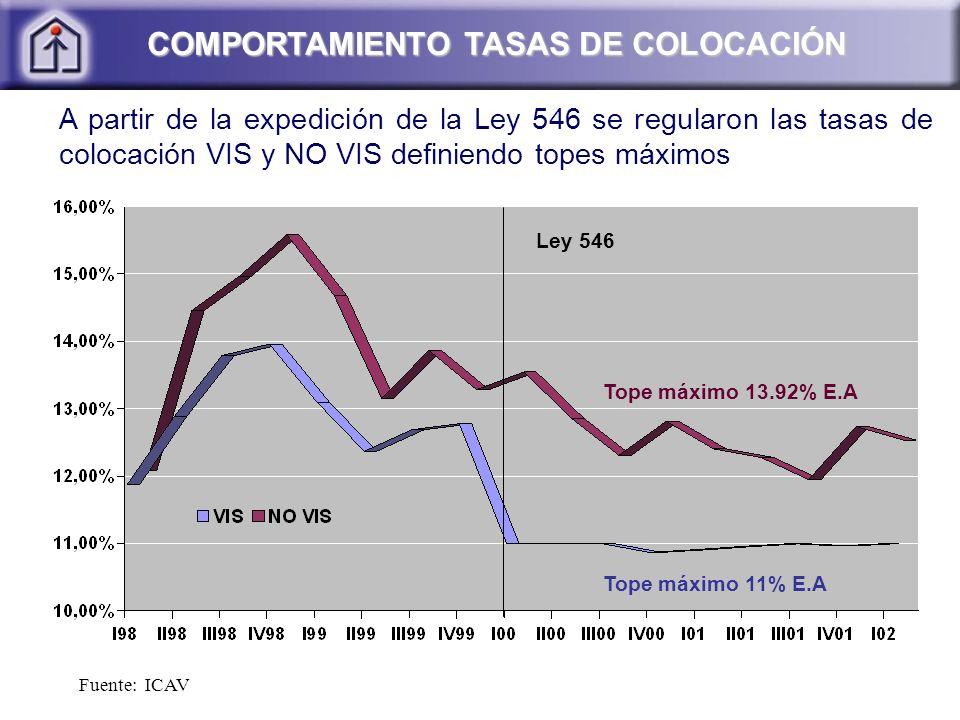 COMPORTAMIENTO TASAS DE COLOCACIÓN COMPORTAMIENTO TASAS DE COLOCACIÓN Fuente: ICAV Ley 546 Tope máximo 13.92% E.A Tope máximo 11% E.A A partir de la expedición de la Ley 546 se regularon las tasas de colocación VIS y NO VIS definiendo topes máximos