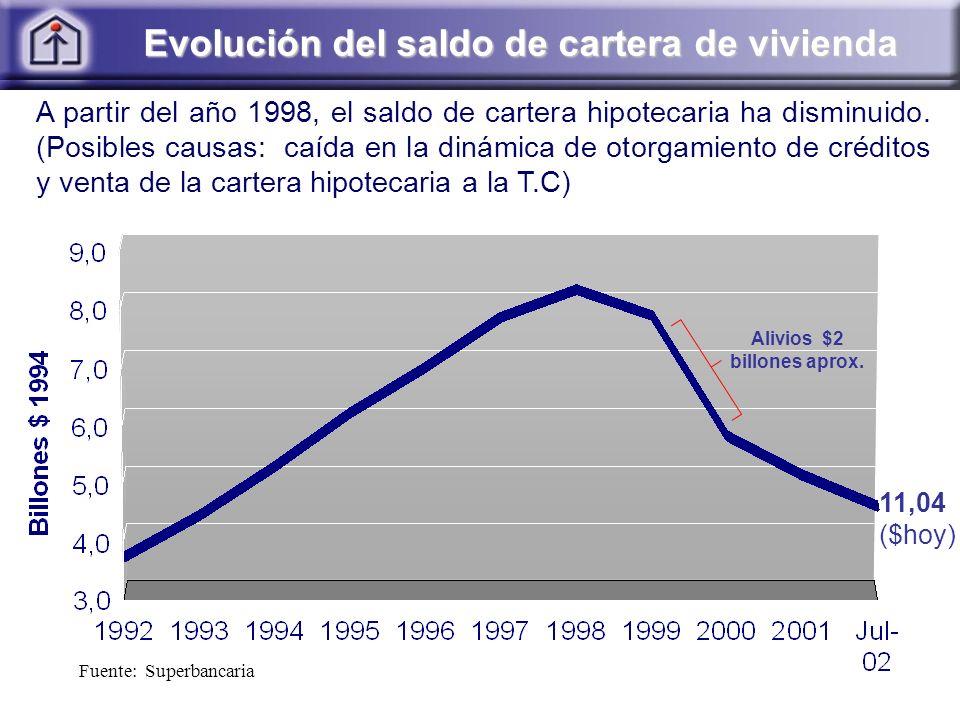 Evolución del saldo de cartera de vivienda Evolución del saldo de cartera de vivienda Fuente: Superbancaria A partir del año 1998, el saldo de cartera hipotecaria ha disminuido.