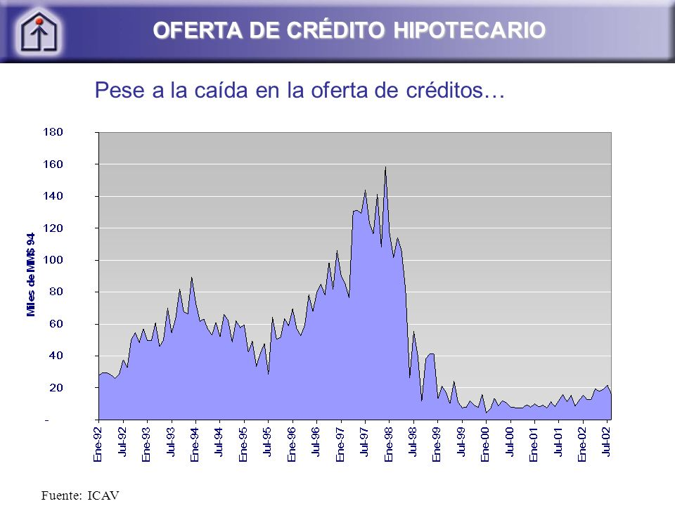 Fuente: ICAV OFERTA DE CRÉDITO HIPOTECARIO OFERTA DE CRÉDITO HIPOTECARIO Pese a la caída en la oferta de créditos…
