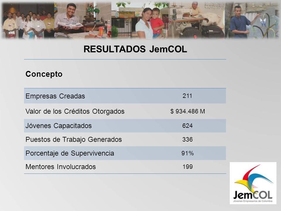 Concepto Empresas Creadas 211 Valor de los Créditos Otorgados $ 934.486 M Jóvenes Capacitados 624 Puestos de Trabajo Generados 336 Porcentaje de Supervivencia 91% Mentores Involucrados 199 RESULTADOS JemCOL