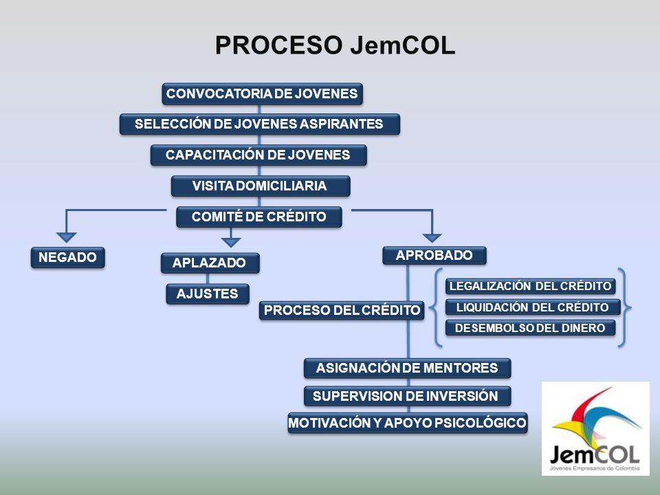 APROBADO PROCESO JemCOL CONVOCATORIA DE JOVENES LEGALIZACIÓN DEL CRÉDITO ASIGNACIÓN DE MENTORES SUPERVISION DE INVERSIÓN DESEMBOLSO DEL DINERO LIQUIDACIÓN DEL CRÉDITO PROCESO DEL CRÉDITO SELECCIÓN DE JOVENES ASPIRANTES CAPACITACIÓN DE JOVENES VISITA DOMICILIARIA COMITÉ DE CRÉDITO NEGADO APLAZADO AJUSTES MOTIVACIÓN Y APOYO PSICOLÓGICO