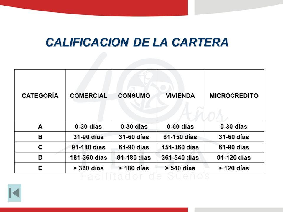 CATEGORÍACOMERCIALCONSUMOVIVIENDAMICROCREDITO A 0-30 días 0-60 días 0-30 días B 31-90 días 31-60 días 61-150 días 31-60 días C 91-180 días 61-90 días 151-360 días 61-90 días D 181-360 días 91-180 días 361-540 días 91-120 días E > 360 días > 180 días > 540 días > 120 días CALIFICACION DE LA CARTERA