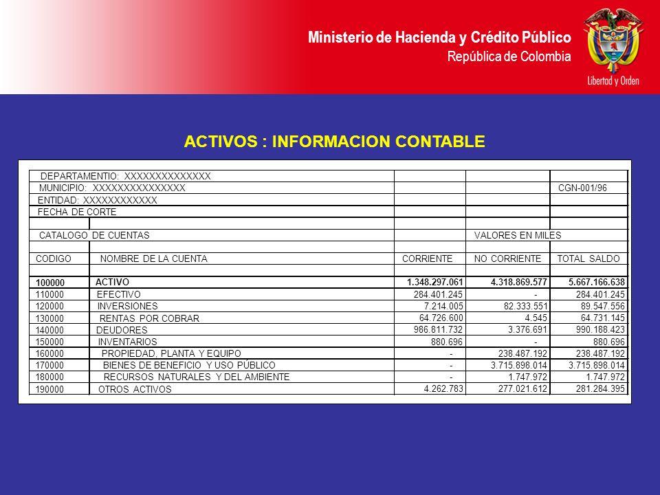 Ministerio de Hacienda y Crédito Público República de Colombia ACTIVOS : INFORMACION CONTABLE