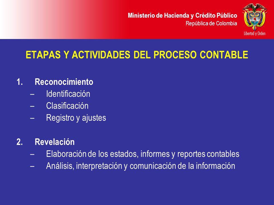 ETAPAS Y ACTIVIDADES DEL PROCESO CONTABLE 1.Reconocimiento –Identificación –Clasificación –Registro y ajustes 2. Revelación –Elaboración de los estado