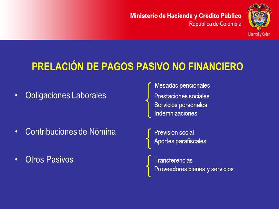 PRELACIÓN DE PAGOS PASIVO NO FINANCIERO Mesadas pensionales Obligaciones Laborales Prestaciones sociales Servicios personales Indemnizaciones Contribu