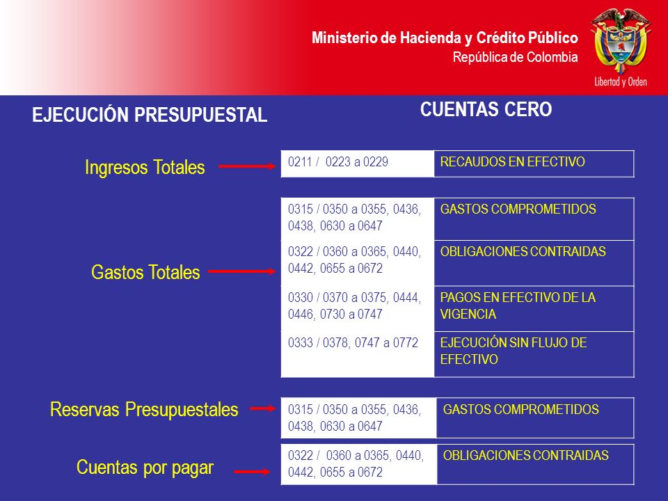 Ministerio de Hacienda y Crédito Público República de Colombia PRUEBAS DE CONSISTENCIA EN LA INFORMACIÓN CONTABLE Cuentas por pagar 032200 OBLIGACIONES CONTRAIDAS Resultado presupuestal = <=<= 200000 PASIVO Reservas presupuestales = No hacen parte 200000 PASIVO 031500 GASTOS COMPROMETIDOS Ejecución presupuestal = Cuentas de planeación y presupuesto Estado de tesorería = DISPONIBILIDADES - EXIGIBILIDADES CAJA BANCOS INVERSIONES TEMPORALES Menos ACREEDORES VARIOS =