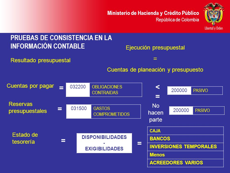 Ministerio de Hacienda y Crédito Público República de Colombia PRUEBAS DE CONSISTENCIA EN LA INFORMACIÓN CONTABLE Cuentas por pagar 032200 OBLIGACIONE