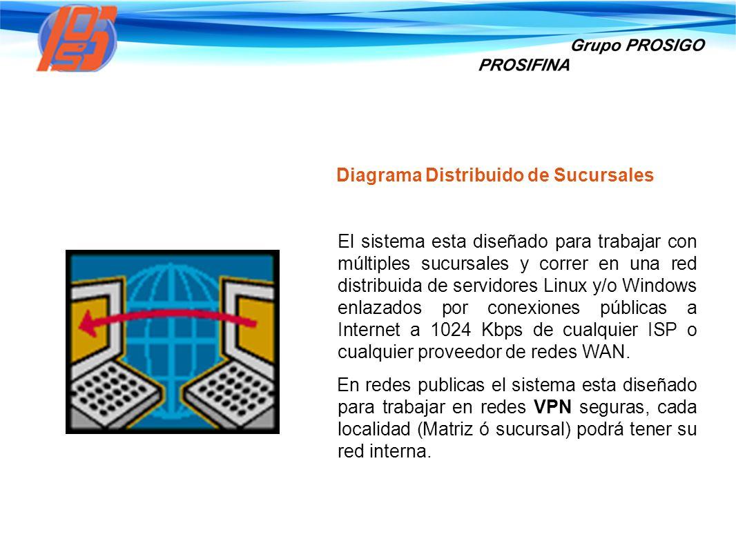Diagrama Distribuido de Sucursales El sistema esta diseñado para trabajar con múltiples sucursales y correr en una red distribuida de servidores Linux