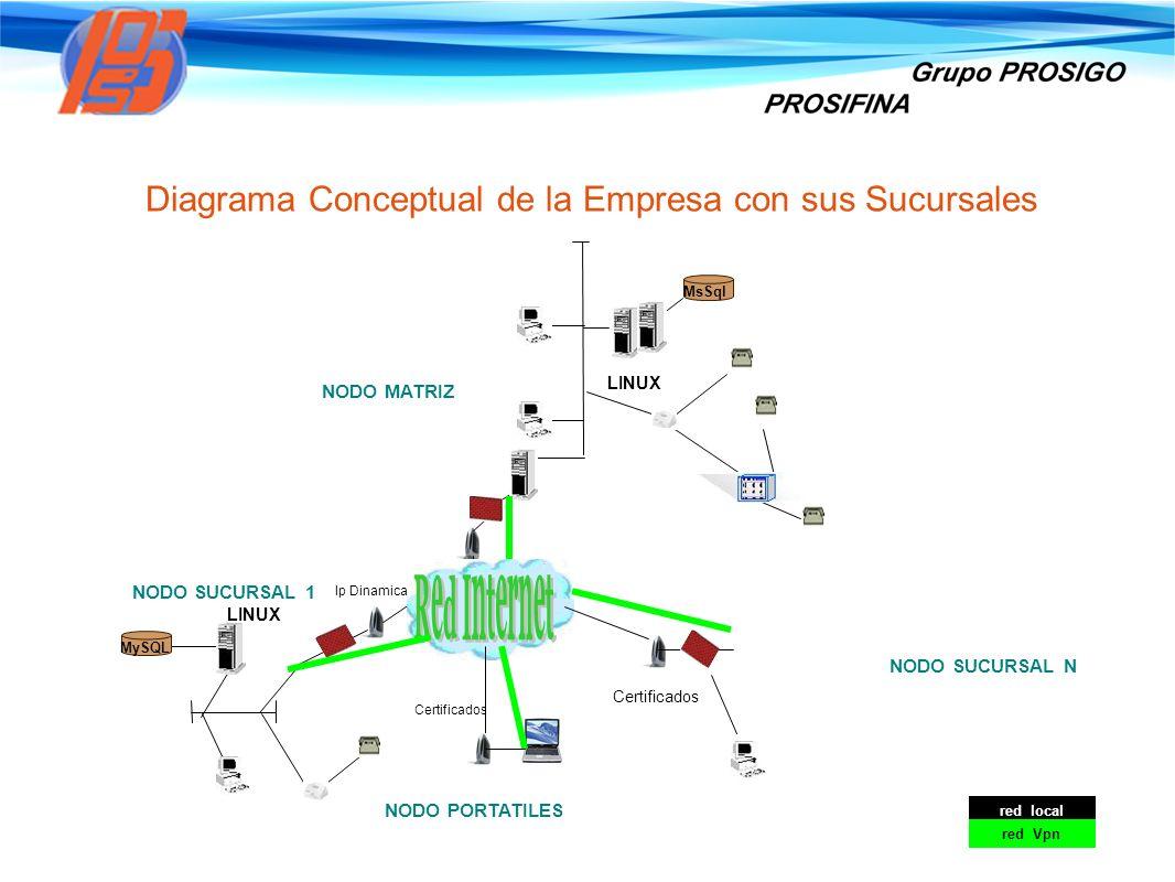Diagrama Conceptual de la Empresa con sus Sucursales NODO MATRIZ NODO SUCURSAL 1 Certificados NODO SUCURSAL N MsSql Ip Dinamica red local red Vpn MySQ