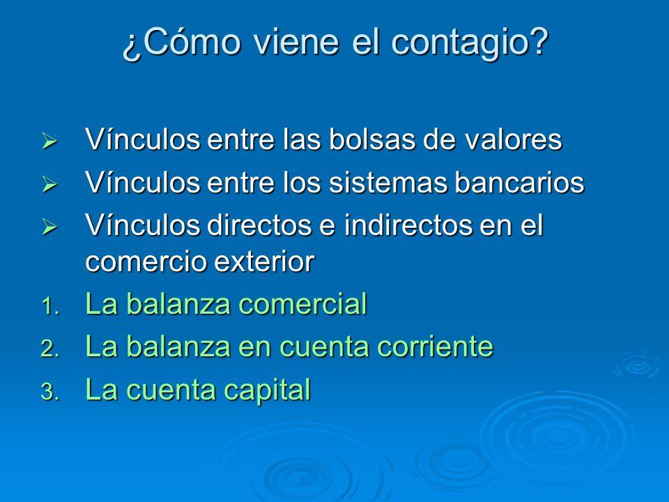 ¿Cómo viene el contagio? Vínculos entre las bolsas de valores Vínculos entre las bolsas de valores Vínculos entre los sistemas bancarios Vínculos entr