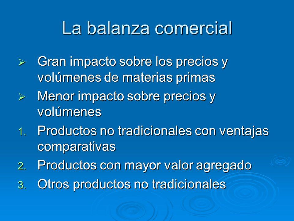 La balanza comercial Gran impacto sobre los precios y volúmenes de materias primas Gran impacto sobre los precios y volúmenes de materias primas Menor