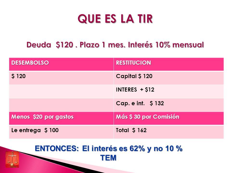 DESEMBOLSORESTITUCION $ 120Capital $ 120 INTERES + $12 Cap.