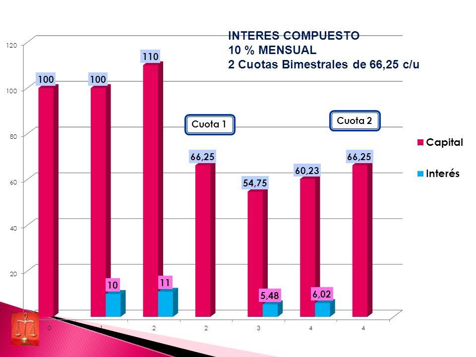 INTERES COMPUESTO 10 % MENSUAL 2 Cuotas Bimestrales de 66,25 c/u