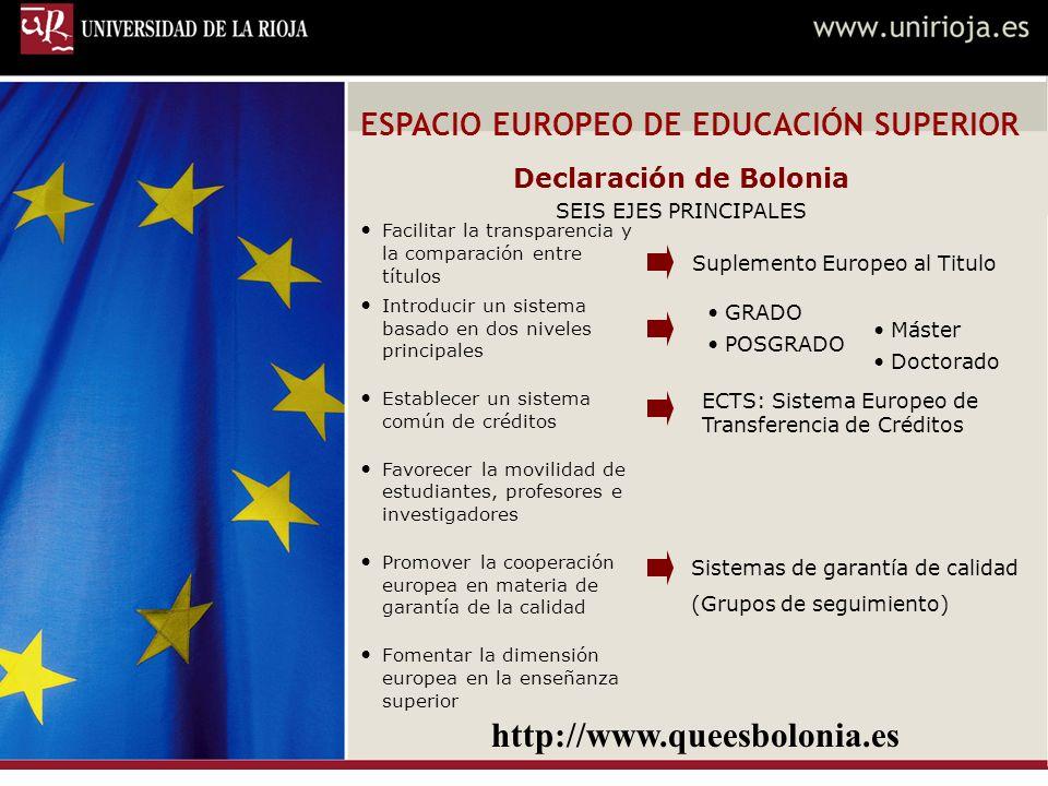 Declaración de Bolonia SEIS EJES PRINCIPALES ESPACIO EUROPEO DE EDUCACIÓN SUPERIOR Facilitar la transparencia y la comparación entre títulos Introducir un sistema basado en dos niveles principales Establecer un sistema común de créditos Favorecer la movilidad de estudiantes, profesores e investigadores Promover la cooperación europea en materia de garantía de la calidad Fomentar la dimensión europea en la enseñanza superior Suplemento Europeo al Titulo GRADO POSGRADO Máster Doctorado ECTS: Sistema Europeo de Transferencia de Créditos Sistemas de garantía de calidad (Grupos de seguimiento) http://www.queesbolonia.es