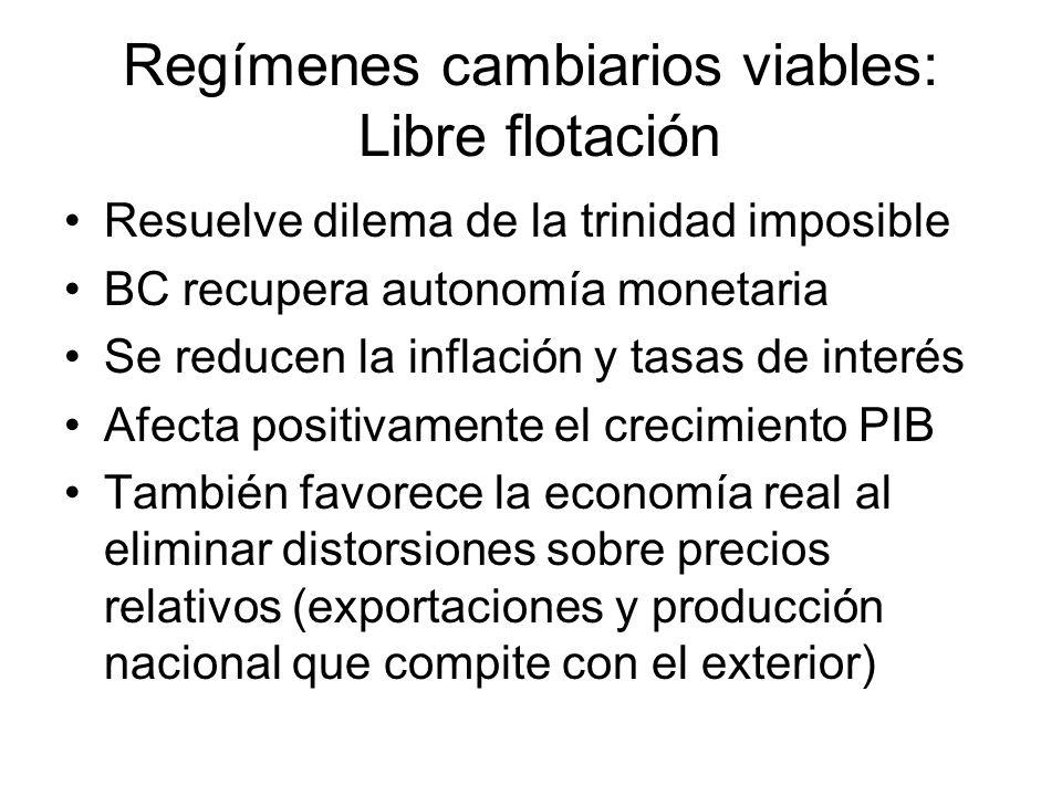 Regímenes cambiarios viables: Libre flotación Resuelve dilema de la trinidad imposible BC recupera autonomía monetaria Se reducen la inflación y tasas