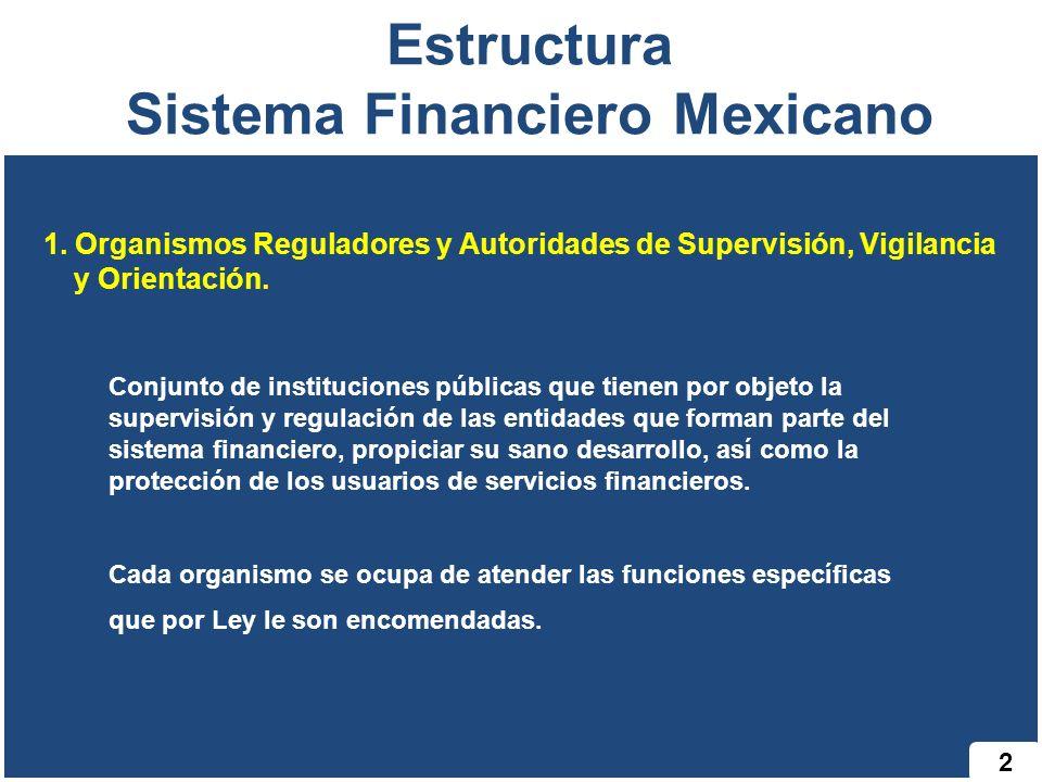 2 Estructura Sistema Financiero Mexicano 1. Organismos Reguladores y Autoridades de Supervisión, Vigilancia y Orientación. Conjunto de instituciones p