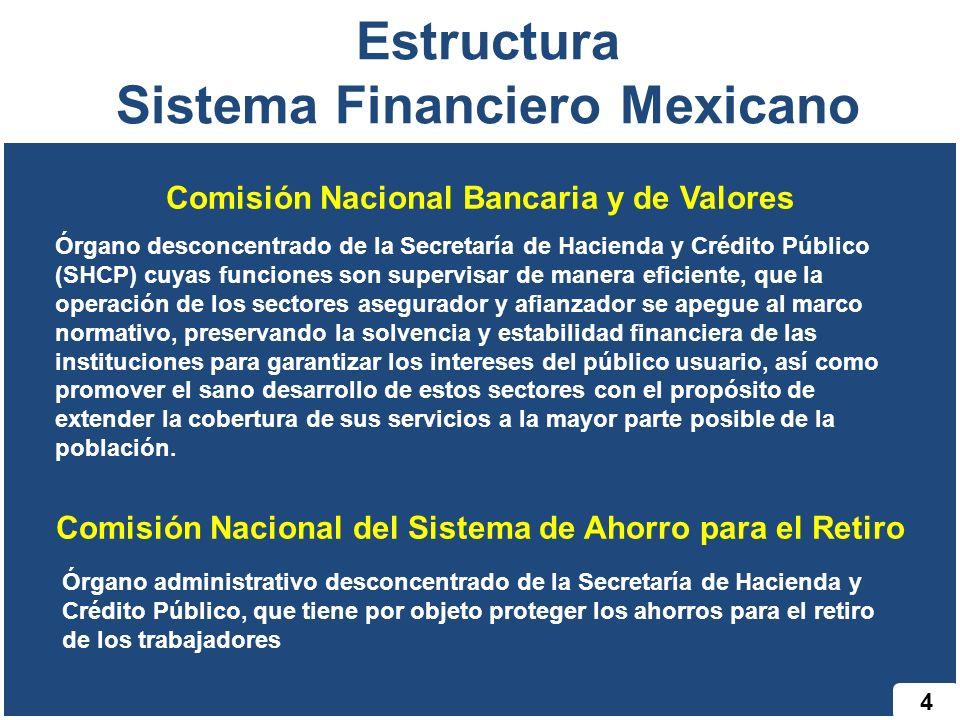 4 Estructura Sistema Financiero Mexicano Comisión Nacional Bancaria y de Valores Órgano desconcentrado de la Secretaría de Hacienda y Crédito Público