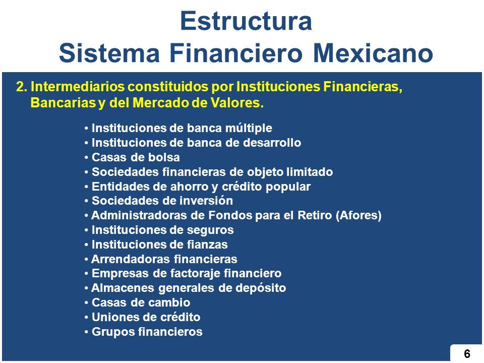 6 Estructura Sistema Financiero Mexicano Instituciones de banca múltiple Instituciones de banca de desarrollo Casas de bolsa Sociedades financieras de