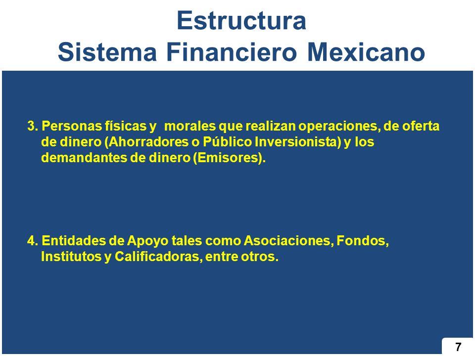 7 Estructura Sistema Financiero Mexicano 3. Personas físicas y morales que realizan operaciones, de oferta de dinero (Ahorradores o Público Inversioni