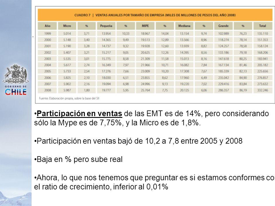 Participación en ventas de las EMT es de 14%, pero considerando sólo la Mype es de 7,75%, y la Micro es de 1,8%. Participación en ventas bajó de 10,2