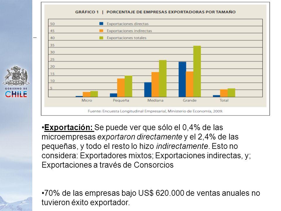 Exportación: Se puede ver que sólo el 0,4% de las microempresas exportaron directamente y el 2,4% de las pequeñas, y todo el resto lo hizo indirectame