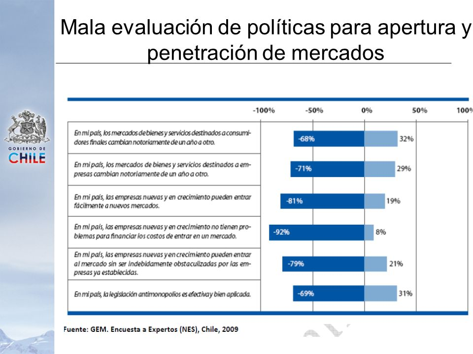 Mala evaluación de políticas para apertura y penetración de mercados
